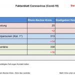 Coronavirus-Faktenblatt vom 12. März