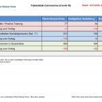 Corona-Virus Faktenblatt vom Montag:  </br>21 Neue Fälle - Gestrige Steigerungsrate 23 %