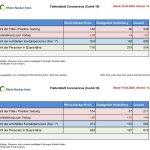 Faktenblatt Corona-Virus (Covid-19) vom Samstag, den 21. März: +28 % Fallzahlen
