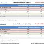 Faktenblatt Covid-19 vom 26. März: Langsamerer Anstieg der positiv Getesteten