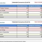 2 neu positiv Getestete - Nettostand nun 163 - Corona-Faktenblatt vom 26. April