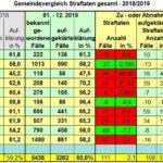 Polizeiliche Krimalstatistik Leimen: Kriminalität sinkt aber Rohheitsdelikte auf Höchststand